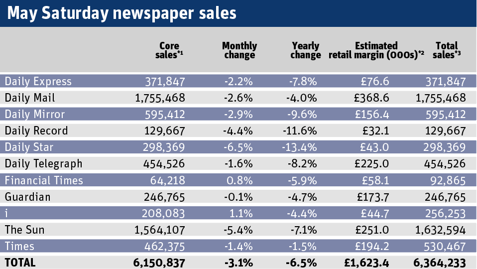 May Saturday newspaper sales