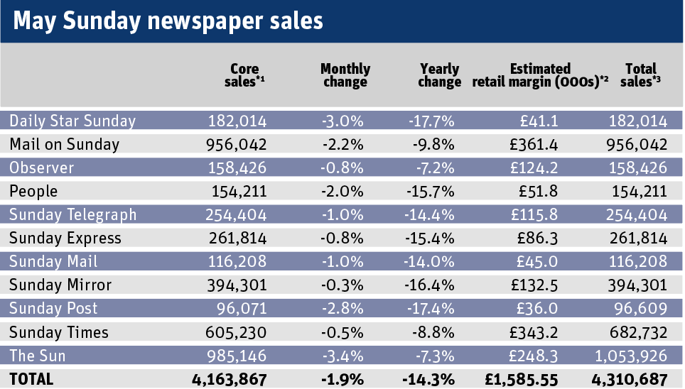 May Monday to Friday newspaper sales