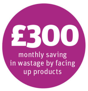 £300 monthly saving in wastage by facing up products