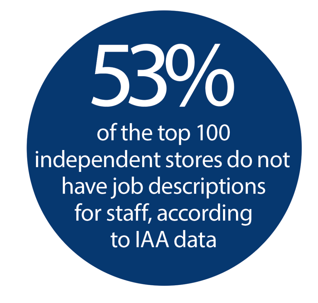 53% of the top 100 independent stores do not have job descriptions for staff, according to IAA data