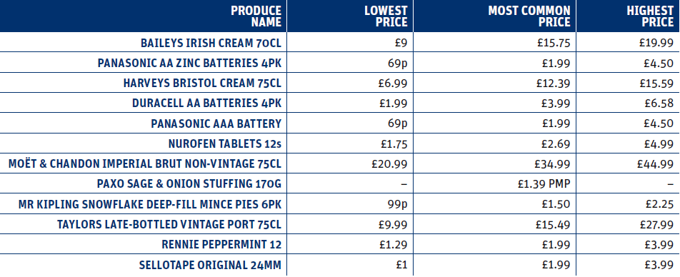 Christmas essentials price distribution chart