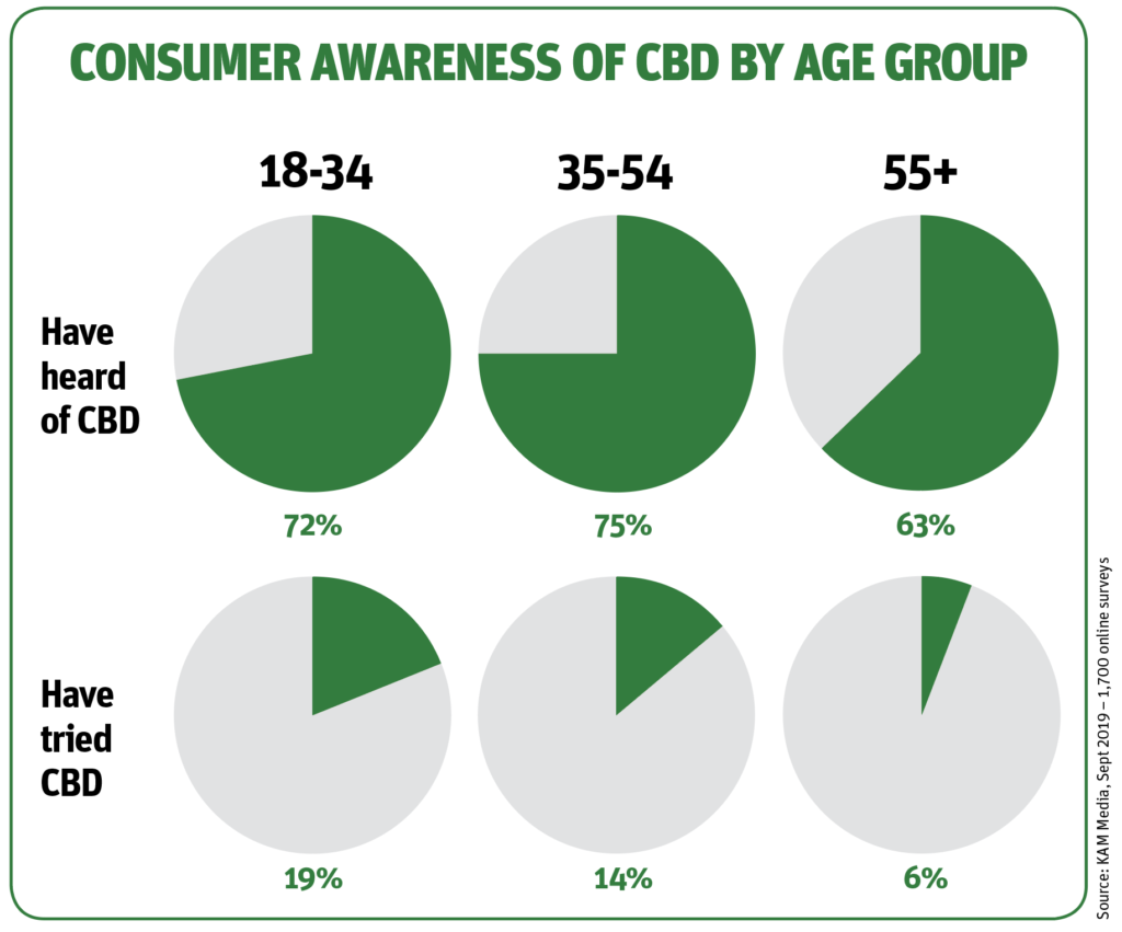 Consumer awareness of CBD by age group pie charts
