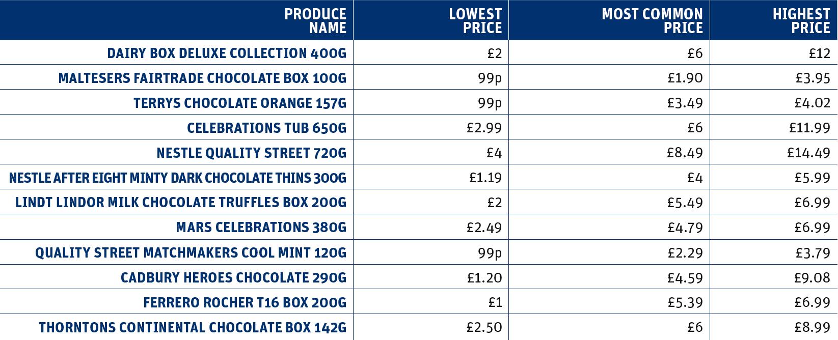 Boxed chocolate price comparison chart