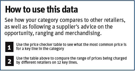 Premium spirits price comparison - how to use this data