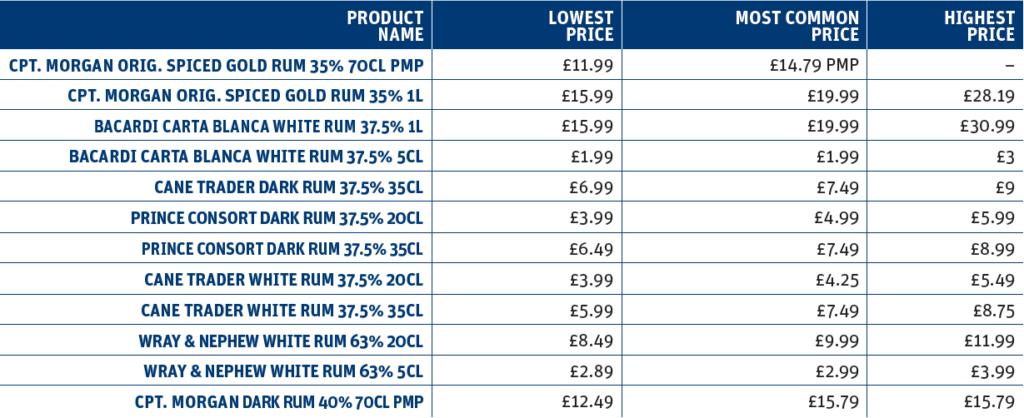 Comparing rum prices