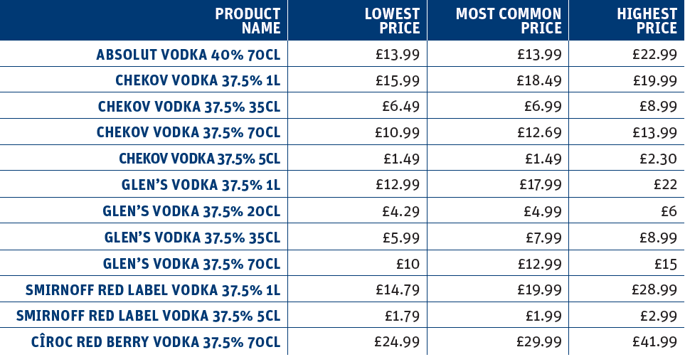 Vodka price distribution