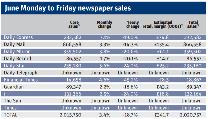 June 2020 weekday newspaper sales