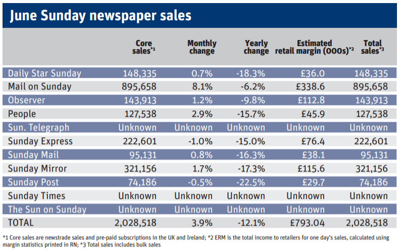 June 2020 Sunday newspaper sales