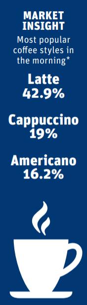 Coffee market insight