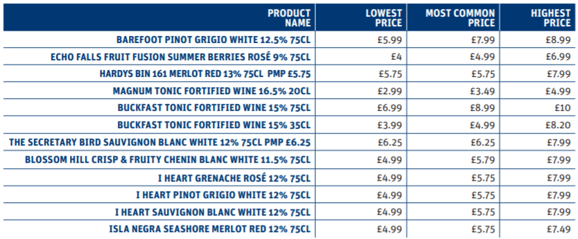 Wine price distribution chart