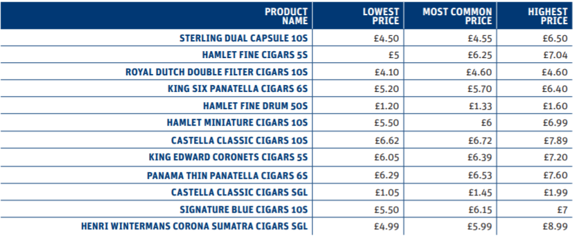 Cigar price distribution chart