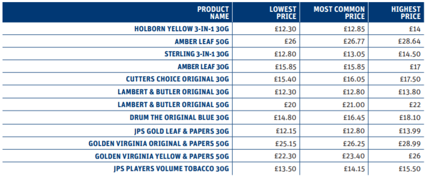 Roll-your-own tobacco price distribution